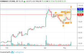 Litecoin Chart Today May And June Outlook For Litecoin Litecoin Usd