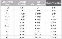 Understanding Fiberglass Pipe Insulation Sizing