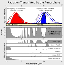 friends of science radiation transmitted