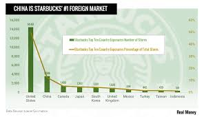 Chinese Growth Chart Chart Of The Day Starbucks Chinese Growth Engine Might
