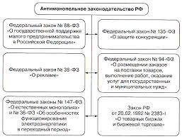 Антимонопольная политика в России и её особенности Реферат Структура антимонопольного законодательства РФ по состоянию на 1 января 2005г