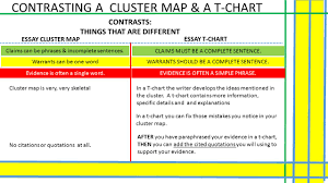 dec bell activity review your cluster maps from yesterday contrasting a cluster map a t chart contrasts things that are different claims
