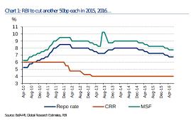 Raghuram Rajan Unlikely To Cut Repo Interest Rate Tomorrow