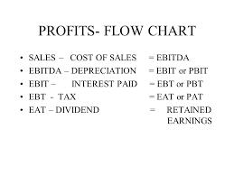 Profits Flow Chart Sales Cost Of Sales Ebitda Ebitda