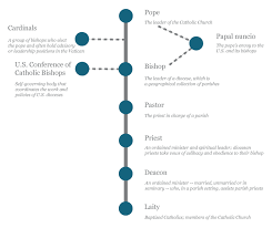 Catholic Hierarchy Org Chart 72 Prototypic Pope Hierarchy