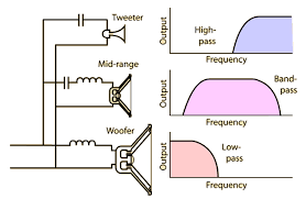 crossover networks for loudspeakers a capacitor has lower impedance for high frequencies in series the high frequency speaker tweeter it acts to block low frequencies and let high