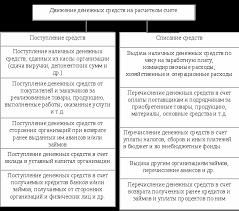 Учет и анализ движения денежных средств Дипломная работа Рис 2 2 Движение денежных средств в ООО СтройДом на расчетном счете