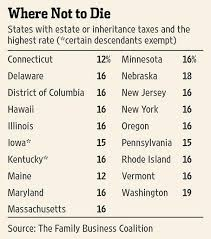 The Death Tax Taxes On Death American Legislative