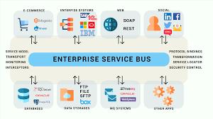 Enterprise Service Bus Esb Modern Systems Of Business Analysis