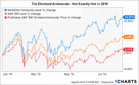 Vanguard 500 Index Fund Chart Play The Dividend Aristocrats With Nobl Or Can You Do