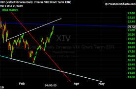 Cyclical Market Analysis Xiv Broadening Formation Identified