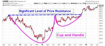 Garmin Stock Chart Garmin Stock Has Its Sights Set On Reaching Higher Prices