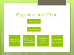 Ftc Organizational Chart First Ftc Robotics Organization Of The Team Organization