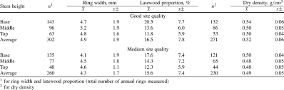 Density Chart Of Materials In G Cm3 Mean Ring Width Latewood Proportion And Dry Density At