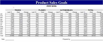 Sales Goals Template Product Sales Goals Template