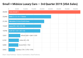 Podcast Charts Usa Tesla Model 3 24 Of Small Midsize Luxury Car Sales In