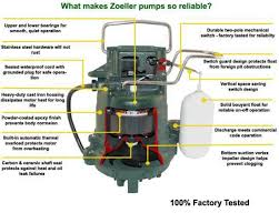 sump pump diagram from information to installation zoeller pump features