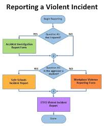 Accident Reporting Flow Chart Template Prosvsgijoes Org