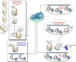 voice   ivr and ip pbxthe diagram of the general architecture of our voice ivr and ip pbx solution is shown below