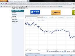 Chart Rubel Euro Russian Rubel Vs Euro And Swiss Frank Since 1999 Thru 10 Dec