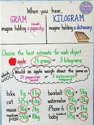 3 Md 2 Anchor Chart 3rd Grade Math Educational Pinterest Resources Lessons