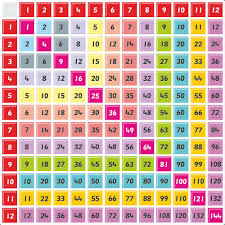6 Multiplication Division Chart