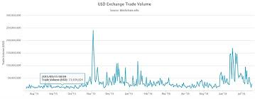 Bitcoin Daily Trading Volume