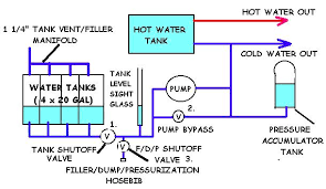 sewage ejector pump system  home and furnitures reference sewage ejector pump system schematic diagram of water rv tank monitor wiring amp engine
