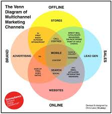 Marketing Channels What Marketing Channel Should You Start With First If Youre