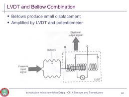 cn sensors and transducers  lvdt