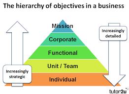 Business Objectives Introduction Business Tutor2u