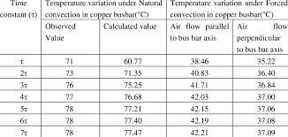 Copper Bus Bar Ampacity Chart Variations In Temperature Of Copper Busbar With The Time