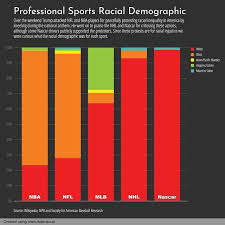 Mlb Race Chart 269 365 Professional Sports Racial Demographic Everyday