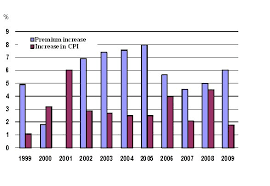 Private Health Insurance Premium Increases An Overview Parliament