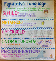 Cottages For You Teaching Writing Writing Anchor Charts