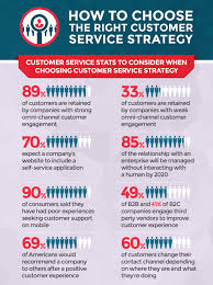 Which Customer Experience And Service Strategy Will Help You