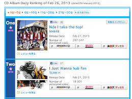 The Eels Family Team H I Just Wanna Have Fun 2 On Oricon Chart