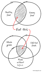 the eating rules philosophy in two venn diagrams