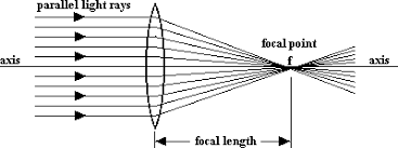 focal length with the lens set to infinity focus