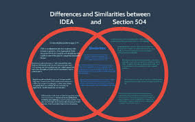 504 And Iep Comparison Chart Differences And Similarities Between Idea And Section 504 By