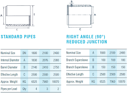 Rcp Pipe Size Chart Precast Concrete Pipes Drainage Products Fp Mccann