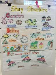 Story Elements Kindergarten Anchor Chart Story Structure Anchor Chart Setting Characters Plot