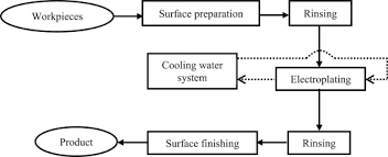 Surface Finishing An Overview Sciencedirect Topics
