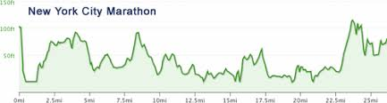 Nyc Marathon Elevation Chart New York New Yorkkkk Track Club Babe