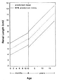 Utah Pediatric Radiology Renal Length In Children By Age