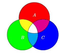 venn diagrams and set notation  step by step   visual tutorial and     circle venn