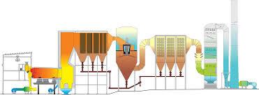 Incineration Waste Disposal Services Heritage