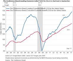 Conference Board Leading Indicators Chart Economy Leading Economic Index For September 2017