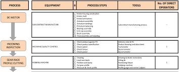 4 Fundamental Quality Improvement Tools