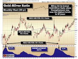 The Silver Price Setting Up For A Breakout Countingpips